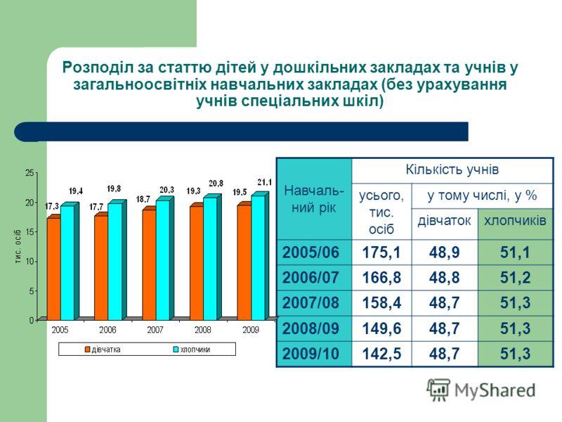 Загальна характеристика (стисла довідка) Сімейна політика В області у 2009 році налічувалось 494,7 тис. сімей, з них 194,8 тис. мають дітей; 6,4 тис. - мають 3 дітей та більше; 35,6 тис. - неповні сімї. Соціальний захист у 2009 році 54,6 тис. осіб -
