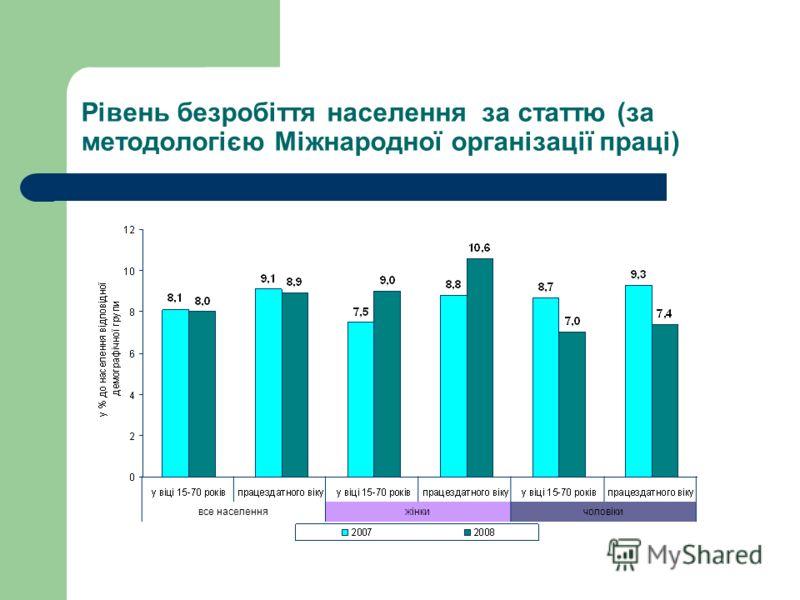 Економічна активність населення за статтю ЖінкиЧоловіки Рівень економічної активності, у % Рівень зайнятості, у % Рівень безробіття, у % Рівень економічної активності, у % Рівень зайнятості, у % Рівень безробіття, у % 200559,854,98,367,361,29,1 20065