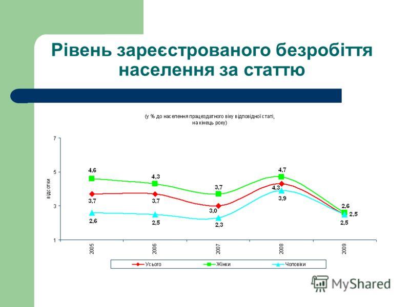 Рівень безробіття населення за статтю (за методологією Міжнародної організації праці) все населенняжінкичоловіки