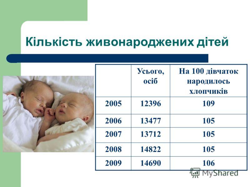 Статево-віковий розподіл населення Хмельницької області на 1 січня 2009 року. ЧоловікиЖінки