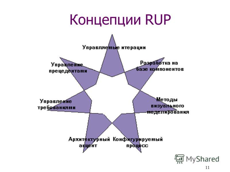 11 Концепции RUP