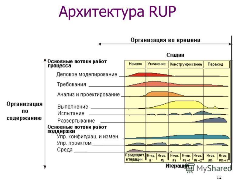 12 Архитектура RUP