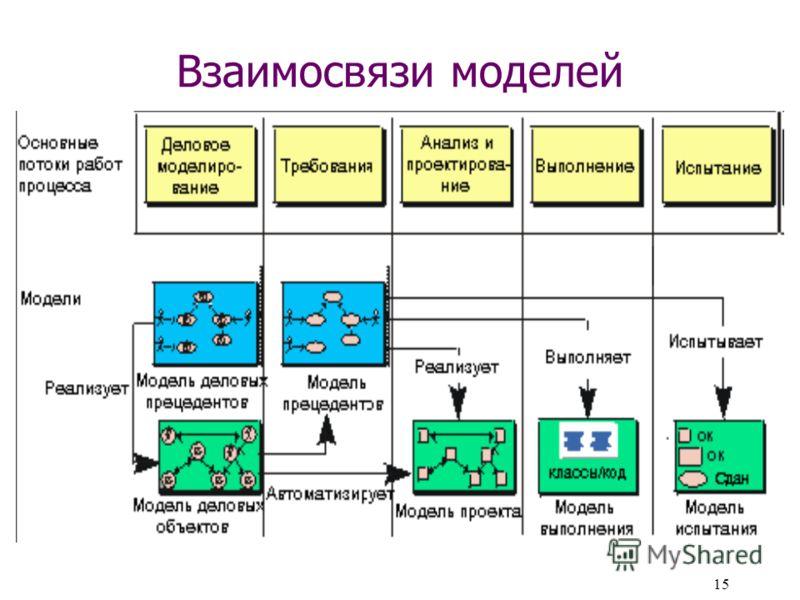 15 Взаимосвязи моделей