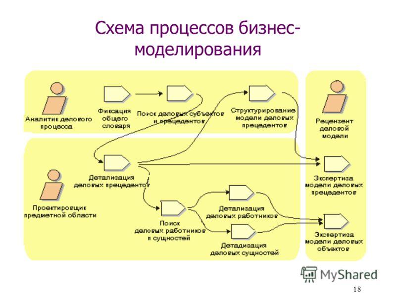 18 Схема процессов бизнес- моделирования