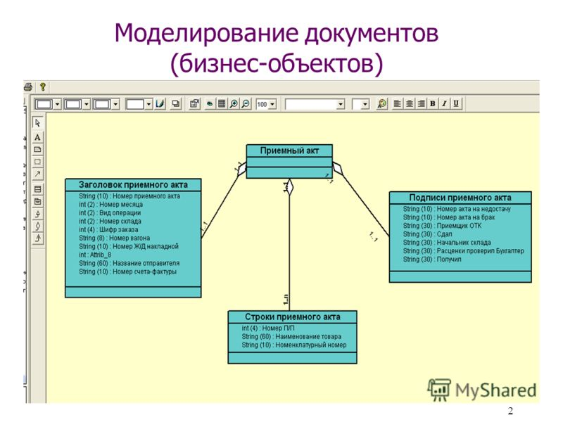 2 Моделирование документов (бизнес-объектов)
