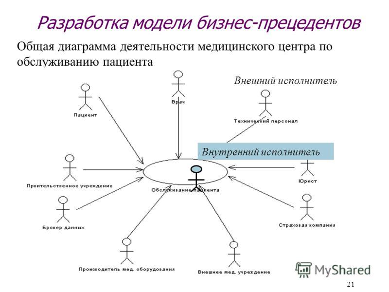 21 Разработка модели бизнес-прецедентов Общая диаграмма деятельности медицинского центра по обслуживанию пациента Внешний исполнительВнутренний исполнитель