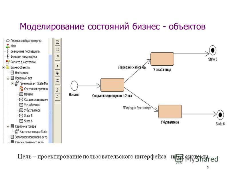 5 Моделирование состояний бизнес - объектов Цель – проектирование пользовательского интерфейса и БД системы.