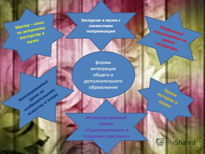 формы интеграции общего и дополнительного образования Мастер – класс по актерскому мастерству в музее Театральные инсценировки на уроках литературы Интегрированные уроки по изобразительному искусству и театру Уроки истории в музее Интегрированный про