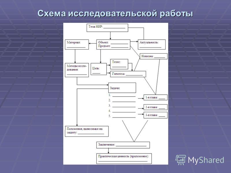 7 Схема исследовательской работы