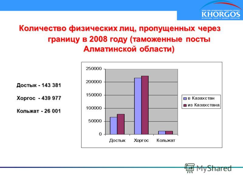 Количество физических лиц, пропущенных через границу в 2008 году (таможенные посты Алматинской области) Достык - 143 381 Хоргос - 439 977 Кольжат - 26 001