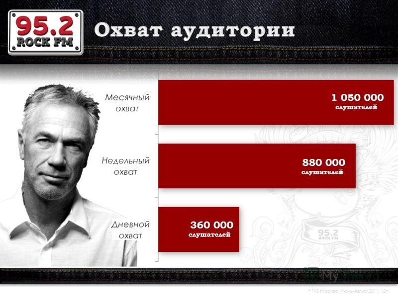 * TNS Москва Июнь-Август 2011, 12+