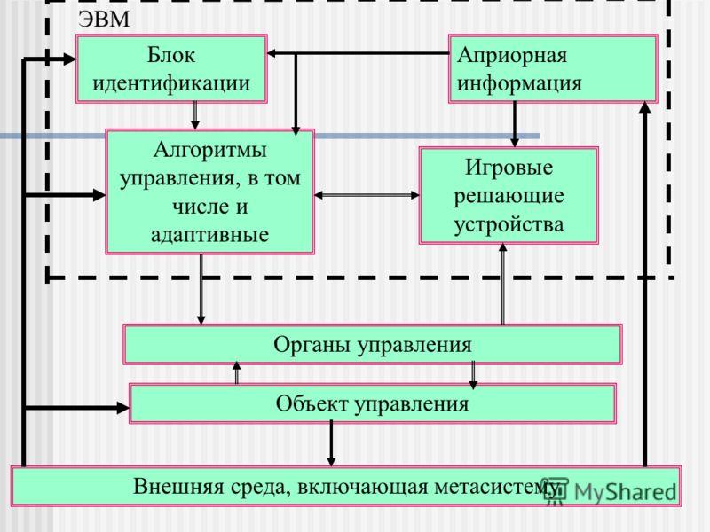 Блок идентификации Алгоритмы управления, в том числе и адаптивные Органы управления Объект управления Внешняя среда, включающая метасистему Игровые решающие устройства Априорная информация ЭВМ Функциональная схема АИСУ