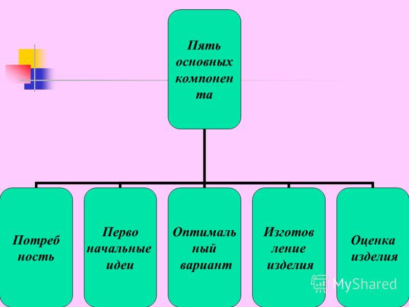 Пять основных компонен та Потреб ность Перво начальные идеи Оптималь ный вариант Изготов ление изделия Оценка изделия