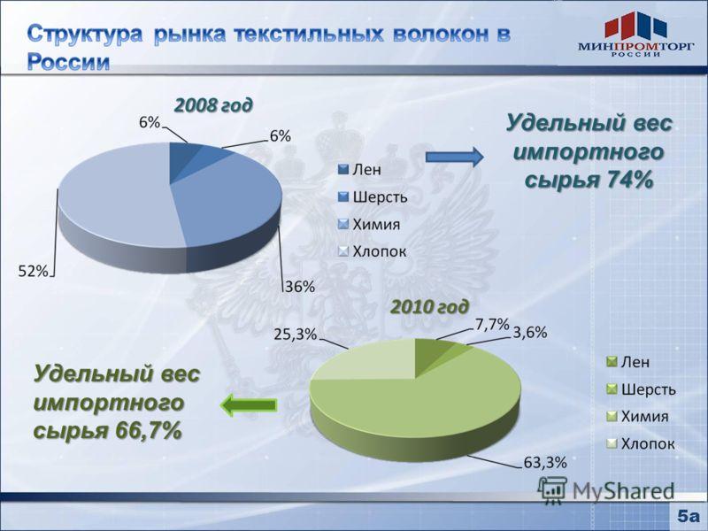 Удельный вес импортного сырья 74% Удельный вес импортного сырья 66,7% 5а