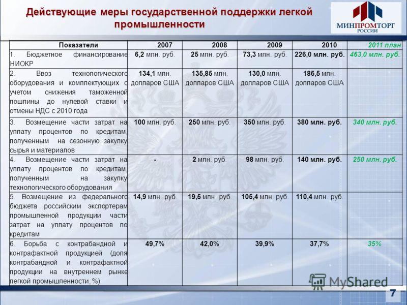 Показатели20072008200920102011 план 1. Бюджетное финансирование НИОКР 6,2 млн. руб.25 млн. руб.73,3 млн. руб.226,0 млн. руб. 463,0 млн. руб. 2. Ввоз технологического оборудования и комплектующих с учетом снижения таможенной пошлины до нулевой ставки
