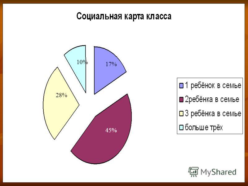 Социальная карта класса. 17% 45% 10% 28%