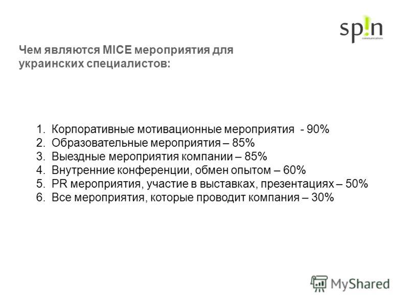 Чем являются MICE мероприятия для украинских специалистов: 1.Корпоративные мотивационные мероприятия - 90% 2.Образовательные мероприятия – 85% 3.Выездные мероприятия компании – 85% 4.Внутренние конференции, обмен опытом – 60% 5.PR мероприятия, участи