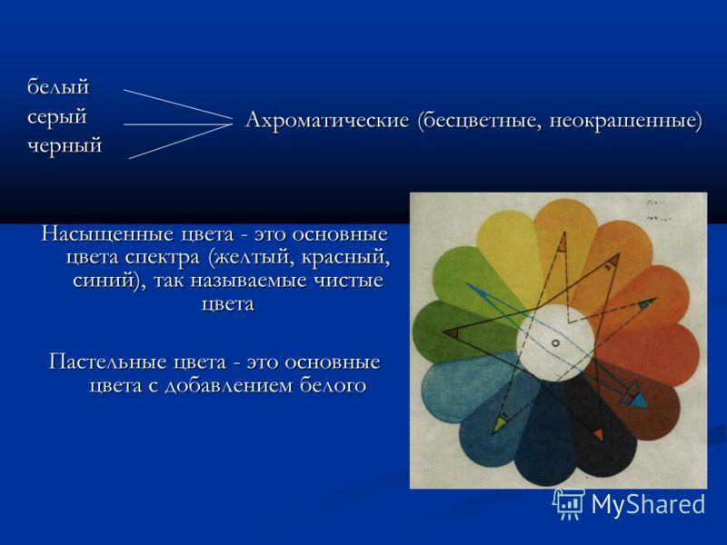белыйсерыйчерный Насыщенные цвета - это основные цвета спектра (желтый, красный, синий), так называемые чистые цвета Пастельные цвета - это основные цвета с добавлением белого Ахроматические (бесцветные, неокрашенные)
