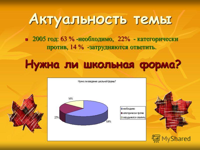 Актуальность темы 2005 год: 63 % -необходимо, 22% - категорически 2005 год: 63 % -необходимо, 22% - категорически против, 14 % -затрудняются ответить. Нужна ли школьная форма?