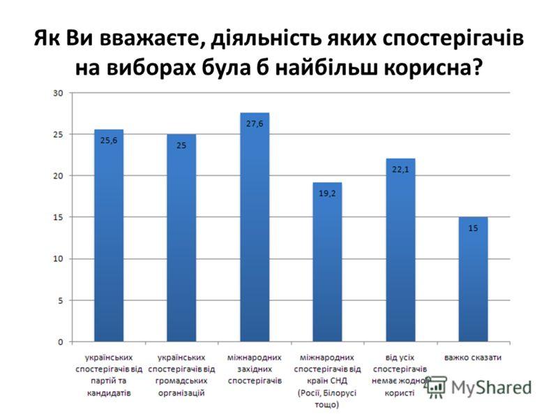 Як Ви вважаєте, діяльність яких спостерігачів на виборах була б найбiльш корисна?