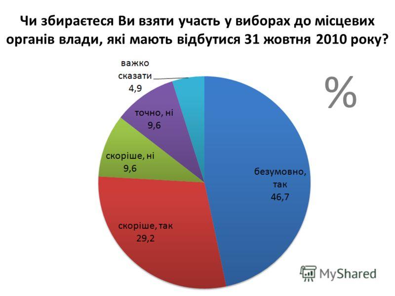 Чи збираєтеся Ви взяти участь у виборах до мiсцевих органiв влади, якi мають вiдбутися 31 жовтня 2010 року? %