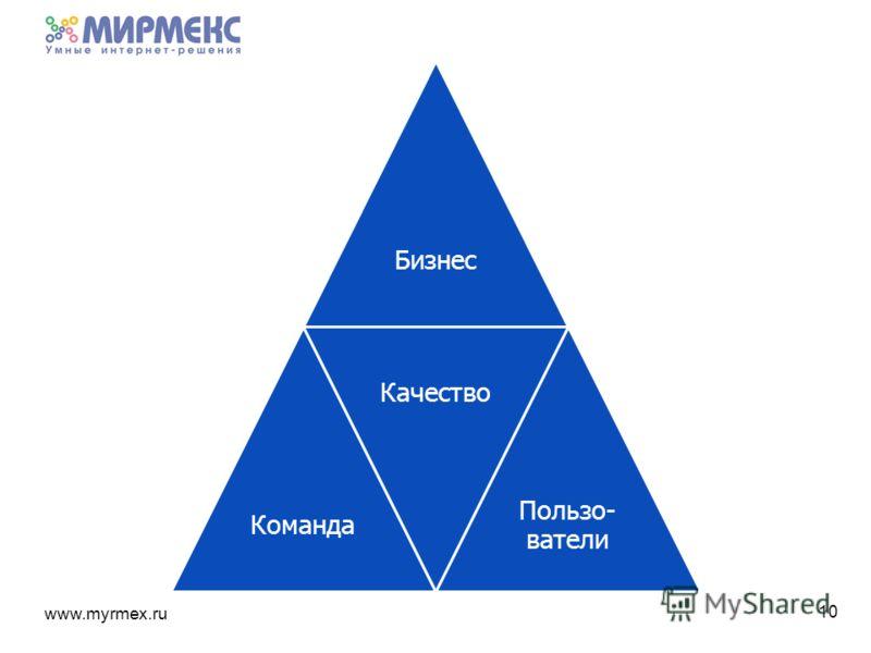www.myrmex.ru БизнесКоманда Качество Пользо- ватели 10