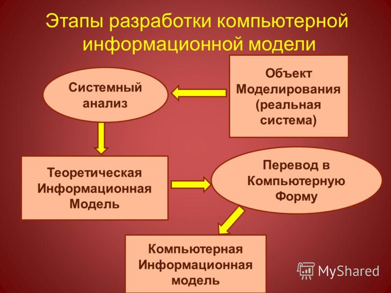 Этапы разработки компьютерной информационной модели Объект Моделирования (реальная система) Системный анализ Теоретическая Информационная Модель Перевод в Компьютерную Форму Компьютерная Информационная модель