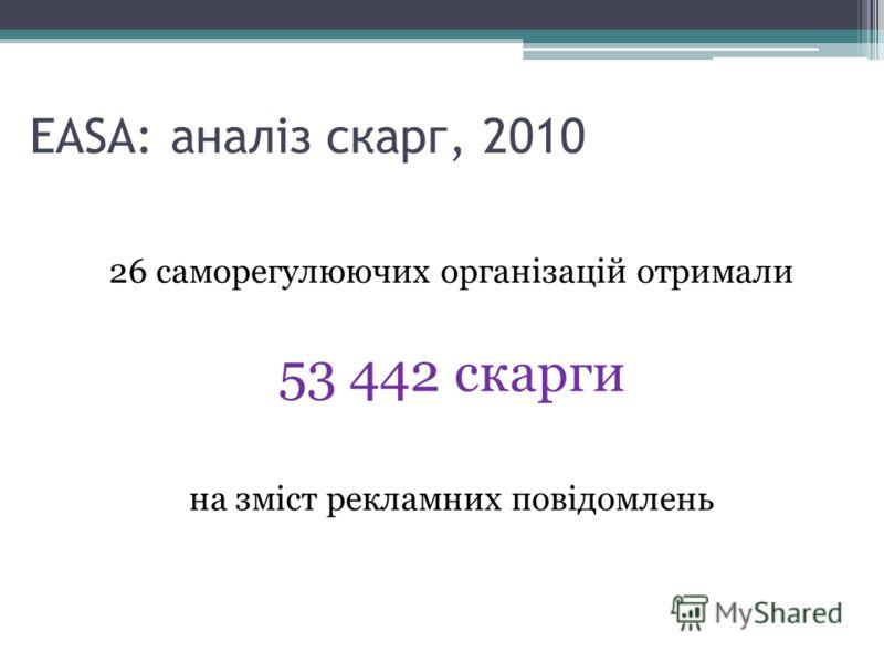 26 саморегулюючих організацій отримали 53 442 скарги на зміст рекламних повідомлень EASA: аналіз скарг, 2010