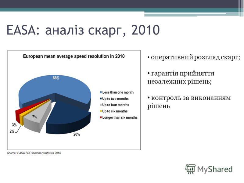 EASA: аналіз скарг, 2010 оперативний розгляд скарг; гарантія прийняття незалежних рішень; контроль за виконанням рішень