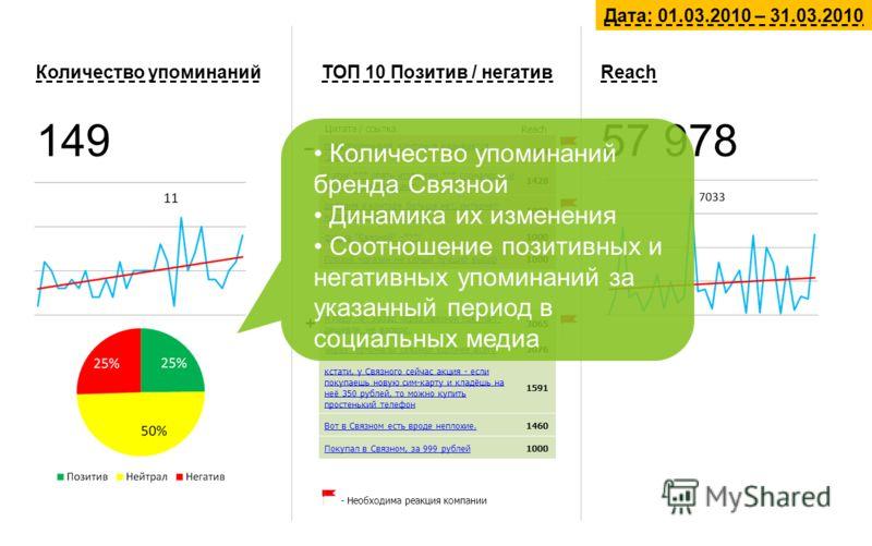 Количество упоминаний 149 ТОП 10 Позитив / негатив Я пару лет назад через связной покупал - дешевле, не вопрос. 3065 через терминалы связной удобнее всего2076 кстати, у Связного сейчас акция - если покупаешь новую сим-карту и кладёшь на неё 350 рубле