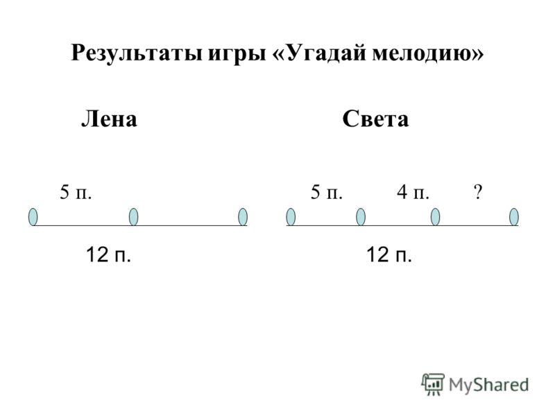 Результаты игры «Угадай мелодию» Лена Света 5 п. 5 п. 4 п. ? 12 п. 12 п.