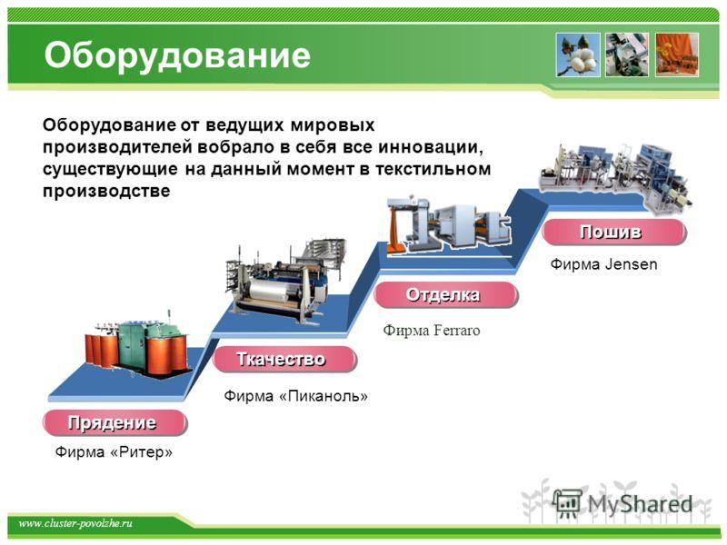www.cluster-povolzhe.ru Оборудование Прядение Оборудование от ведущих мировых производителей вобрало в себя все инновации, существующие на данный момент в текстильном производстве Фирма «Ритер» Фирма «Пиканоль» Фирма Ferraro Фирма Jensen Ткачество От