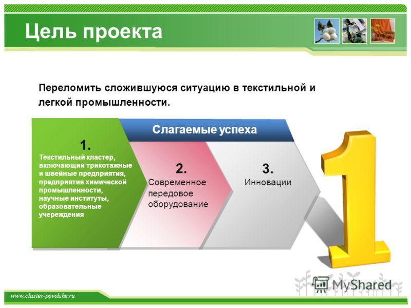 www.cluster-povolzhe.ru Цель проекта 1. Текстильный кластер, включающий трикотажные и швейные предприятия, предприятия химической промышленности, научные институты, образовательные учереждения Слагаемые успеха 3. Инновации Переломить сложившуюся ситу