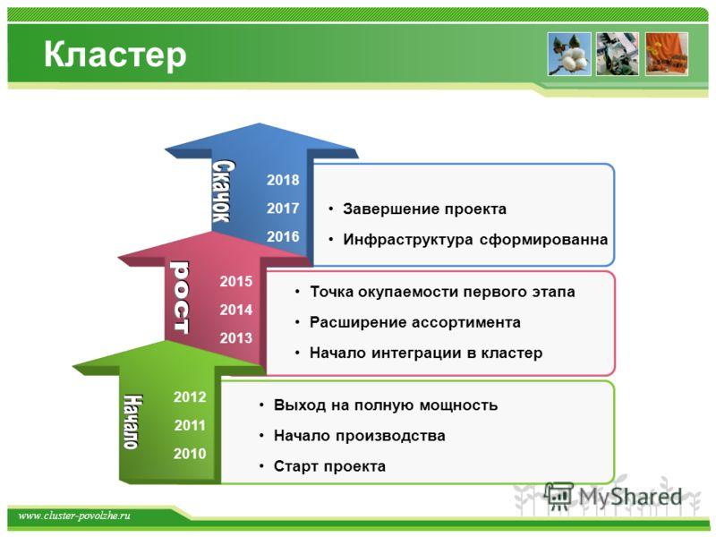 www.cluster-povolzhe.ru Кластер 2018 2017 2016 2015 2014 2013 2012 2011 2010 Выход на полную мощность Начало производства Старт проекта Завершение проекта Инфраструктура сформированна Точка окупаемости первого этапа Расширение ассортимента Начало инт