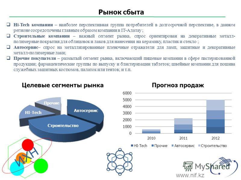 Hi-Tech компании – наиболее перспективная группа потребителей в долгосрочной перспективе, в данном регионе сосредоточены главным образом компании в IT-Алатау ; Строительные компании – важный сегмент рынка, спрос ориентирован на декоративные металл- п