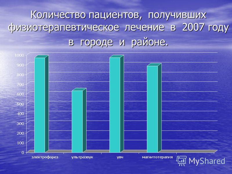 Количество пациентов, получивших физиотерапевтическое лечение в 2007 году в городе и районе.