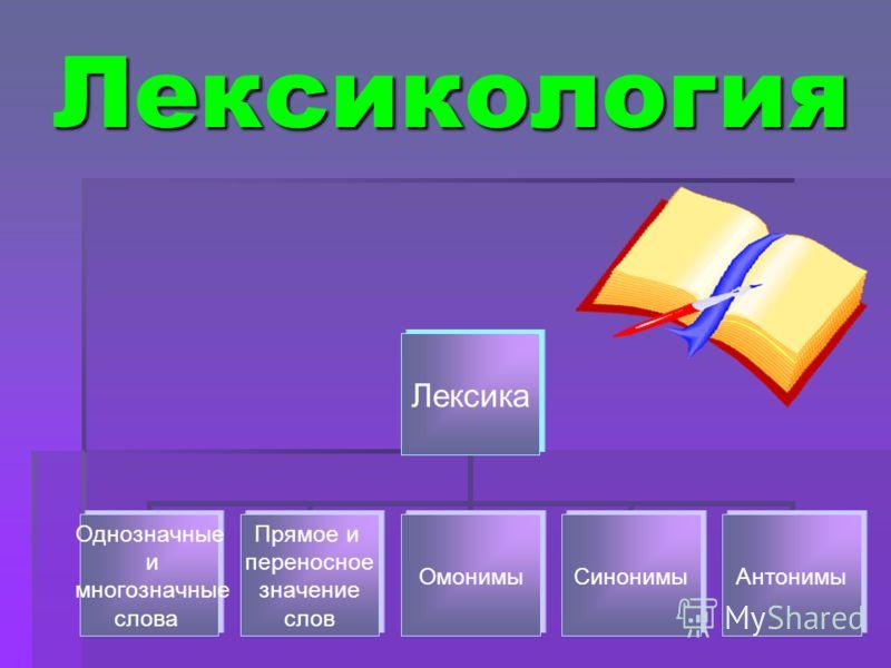 Лексикология Лексика Однозначные и многозначные слова Прямое и переносное значение слов ОмонимыСинонимыАнтонимы