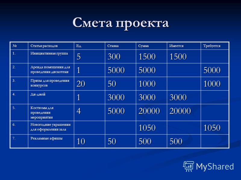 Смета проекта Статья расходов Ед.СтавкаСуммаИмеетсяТребуется 1. Инициативная группа 530015001500 2. Аренда помещения для проведения дискотеки 1500050005000 3. Призы для проведения конкурсов 205010001000 4.Ди-джей1300030003000 5. Костюмы для проведени
