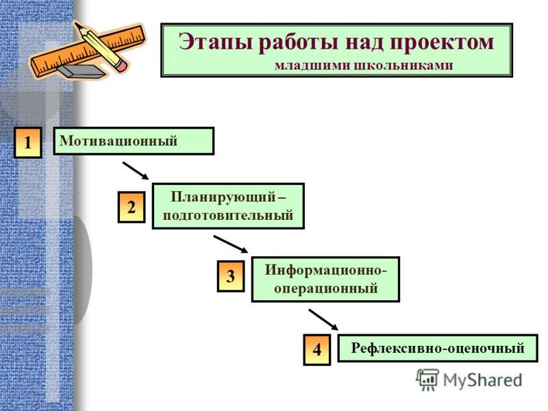 Мотивационный Планирующий – подготовительный Информационно- операционный Рефлексивно-оценочный 1 2 3 4 Этапы работы над проектом младшими школьниками