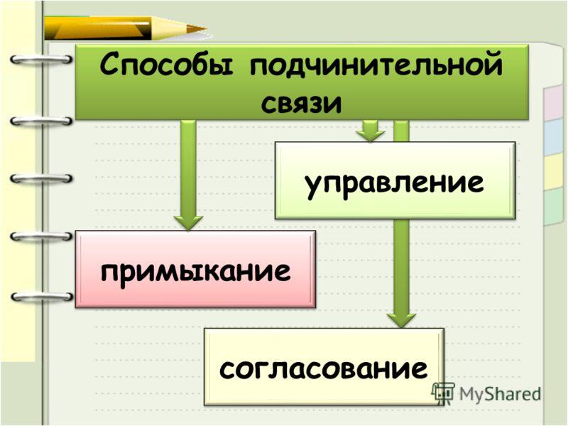 Способы подчинительной связи управление примыкание согласование