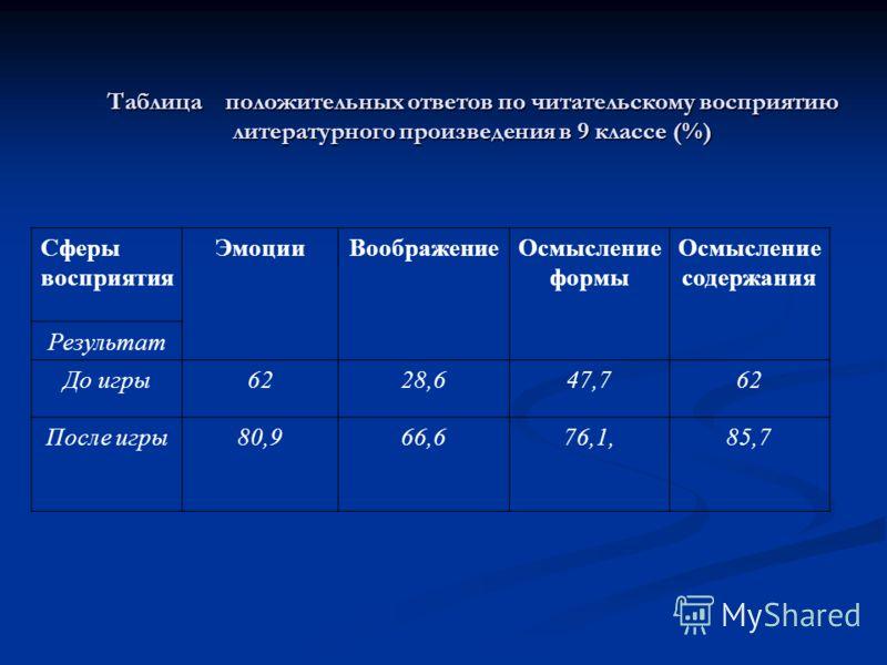 Таблица положительных ответов по читательскому восприятию литературного произведения в 9 классе (%) Сферы восприятия ЭмоцииВоображениеОсмысление формы Осмысление содержания Результат До игры6228,647,762 После игры80,966,676,1,85,7