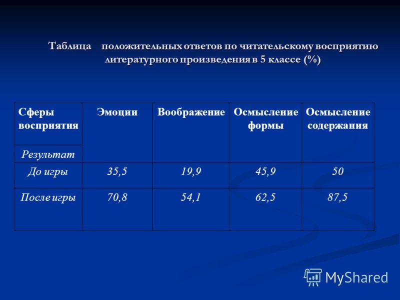 Таблица положительных ответов по читательскому восприятию литературного произведения в 5 классе (%) Сферы восприятия ЭмоцииВоображениеОсмысление формы Осмысление содержания Результат До игры35,519,945,950 После игры70,854,162,587,5