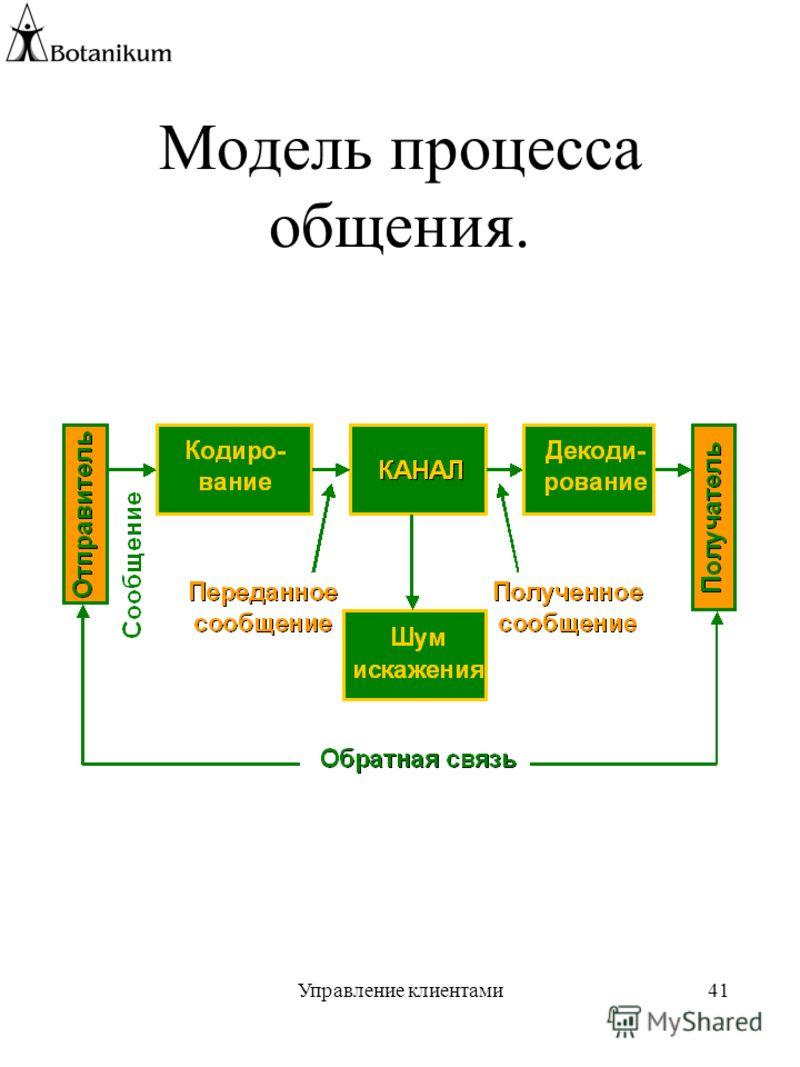 Управление клиентами41 Модель процесса общения.