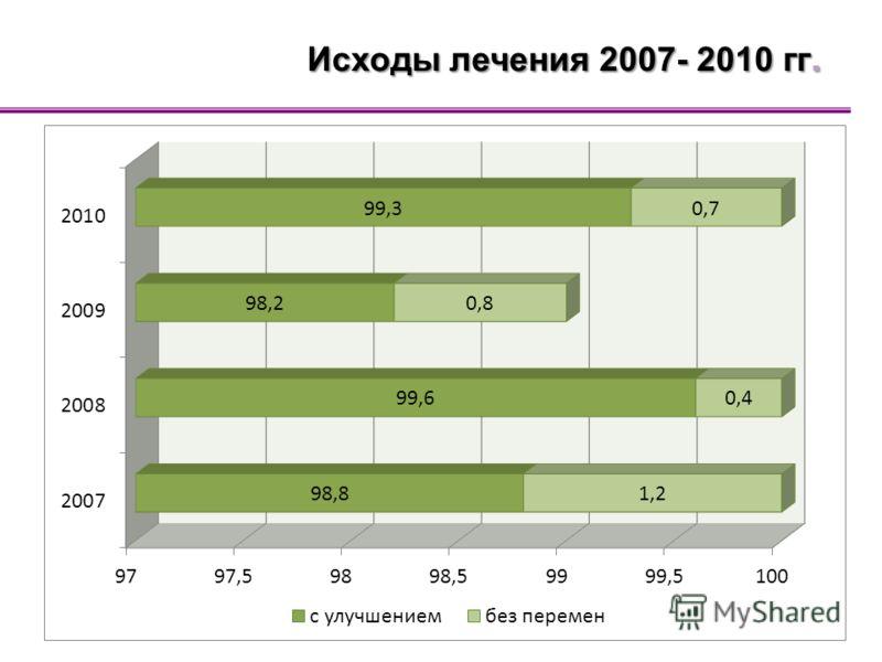 Исходы лечения 2007- 2010 гг.