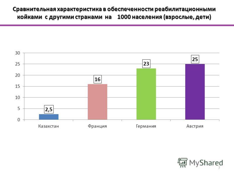 7 Сравнительная характеристика в обеспеченности реабилитационными койками с другими странами на 1000 населения (взрослые, дети)