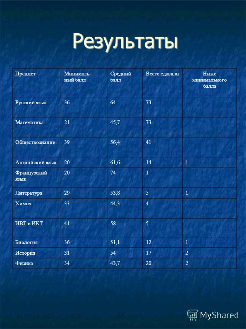 Результаты ПредметМинималь- ный балл Средний балл Всего сдавалиНиже минимального балла Русский язык366473 Математика2145,773 Обществознание3956,441 Английский язык2061,6141 Французский язык 20741 Литература2953,851 Химия3344,34 ИВТ и ИКТ41585 Биологи