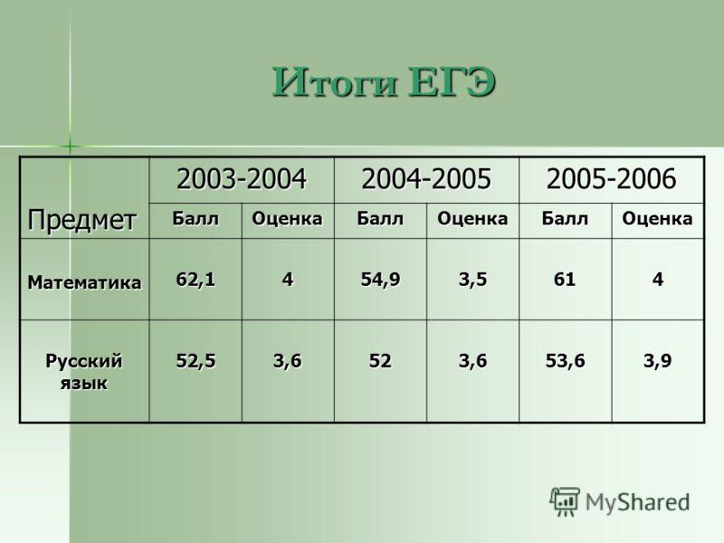 Итоги ЕГЭ Предмет2003-20042004-20052005-2006 БаллОценкаБаллОценкаБаллОценка Математика62,1454,93,5614 Русский язык 52,53,6523,653,63,9