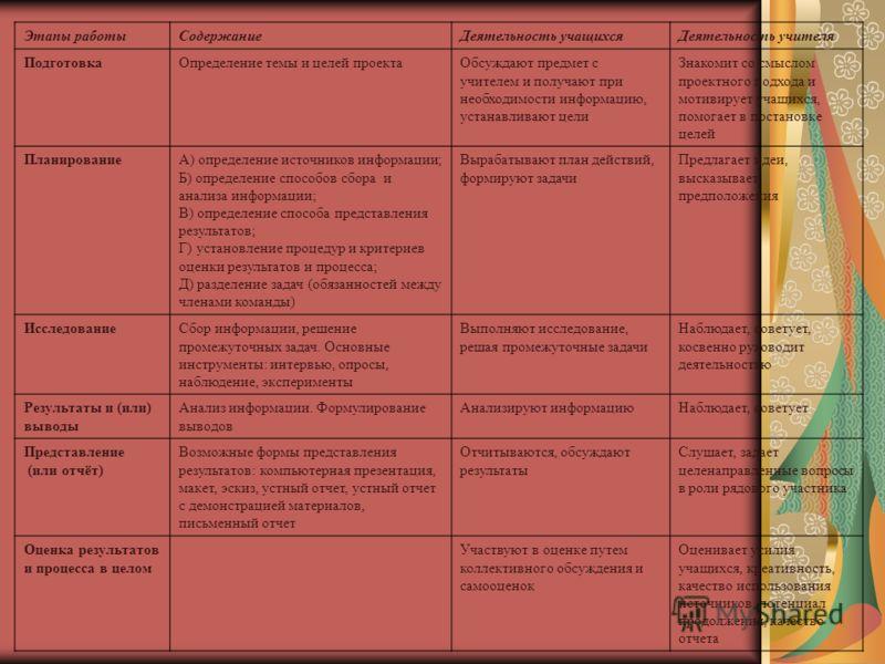 Этапы работыСодержаниеДеятельность учащихсяДеятельность учителя ПодготовкаОпределение темы и целей проектаОбсуждают предмет с учителем и получают при необходимости информацию, устанавливают цели Знакомит со смыслом проектного подхода и мотивирует уча