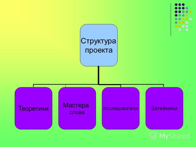 Структура проекта Теоретики Мастера слова Исследователи Затейники