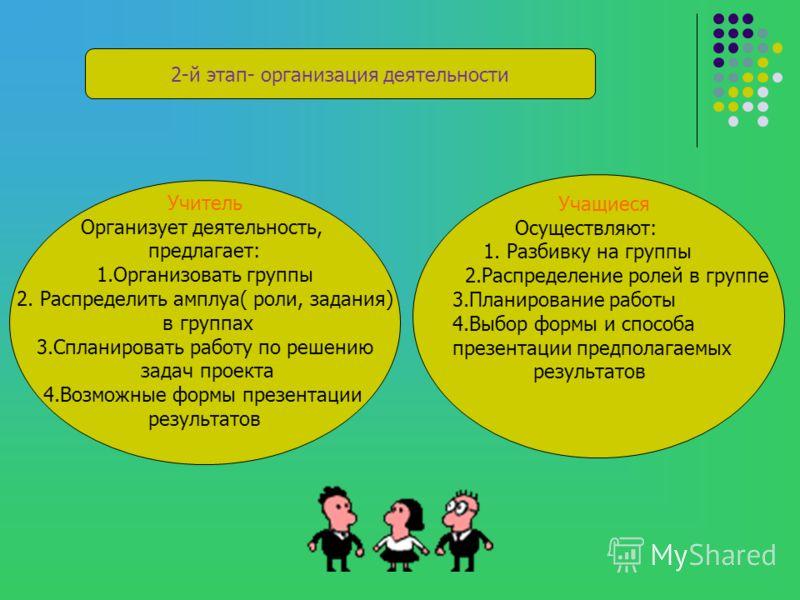 2-й этап- организация деятельности Учитель Организует деятельность, предлагает: 1.Организовать группы 2. Распределить амплуа( роли, задания) в группах 3.Спланировать работу по решению задач проекта 4.Возможные формы презентации результатов Учащиеся О